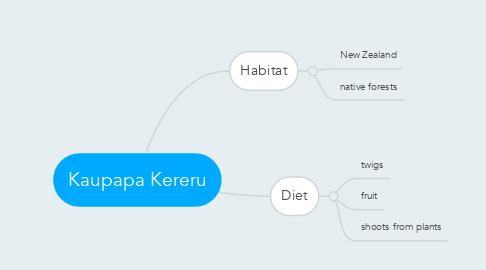 Mind Map: Kaupapa Kereru