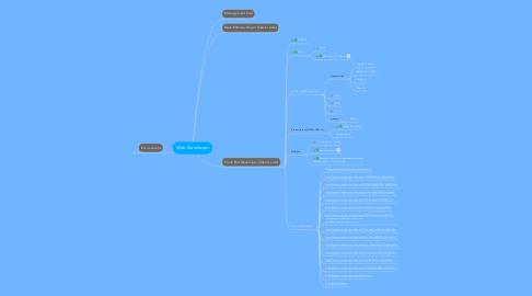 Mind Map: Web Developer