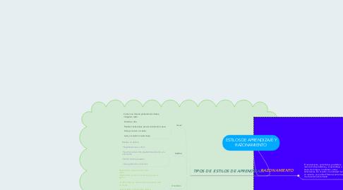 Mind Map: ESTILOS DE APRENDIZAJE Y RAZONAMIENTO