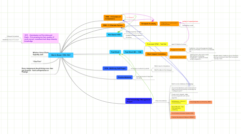 Mind Map: Marvin Bower 1950-1967