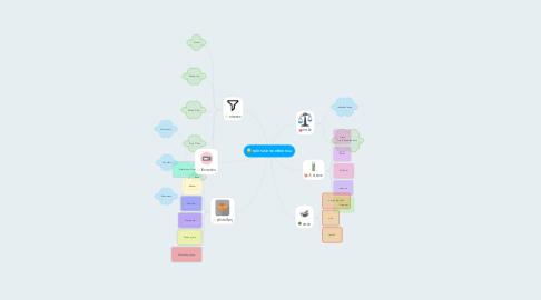Mind Map: อุปกรณ์ทางเภสัชกรรม