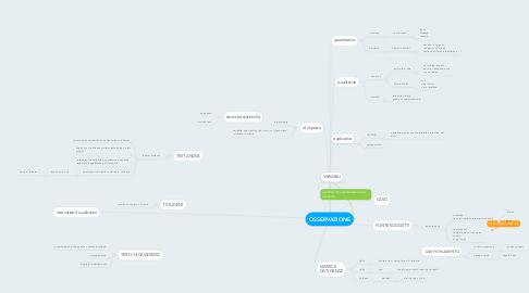 Mind Map: OSSERVAZIONE