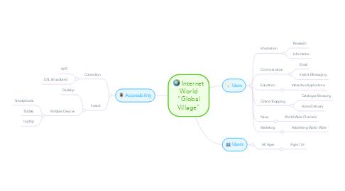 """Mind Map: Internet World """"Global Village"""""""