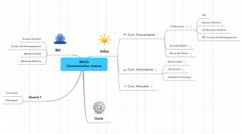Mind Map: BGVO Communication Interne