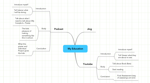Mind Map: My Education
