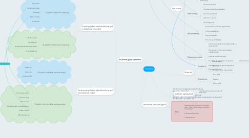 Mind Map: Forskning