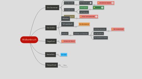 Mind Map: Wolkenbruch