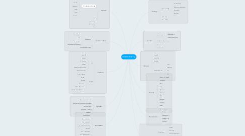 Mind Map: Mobile testing
