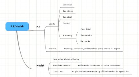 Mind Map: P.E/Health