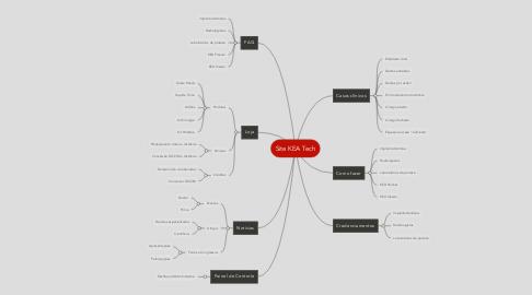Mind Map: Site KEA Tech