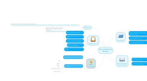 Mind Map: Service Delivery Models