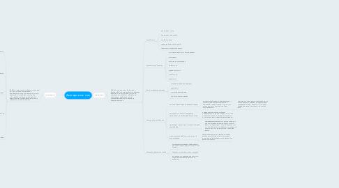 Mind Map: Аватары клиентов