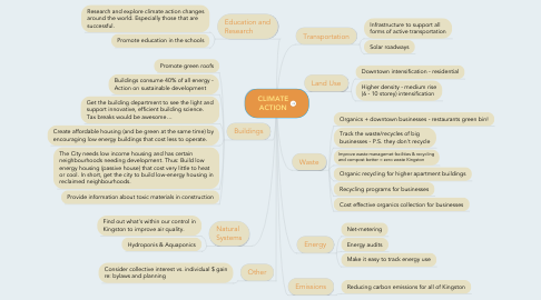 Mind Map: CLIMATE ACTION