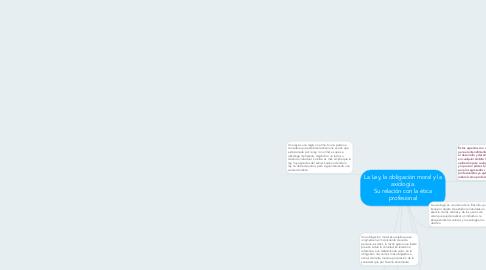 Mind Map: La Ley, la obligación moral y la axiología. Su relación con la ética profesional