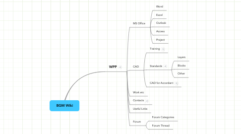 Mind Map: BGM Wiki