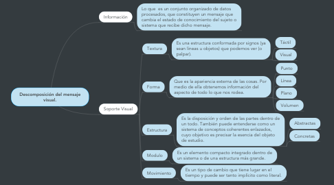 Mind Map: Descomposición del mensaje visual.