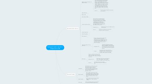 Mind Map: Namiesto 8 hodín robiť len 5 - Mega Kurz za 200