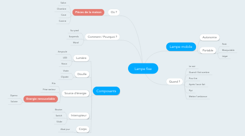 Mind Map: Lampe fixe