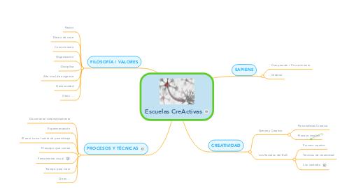 Mind Map: Escuelas CreActivas