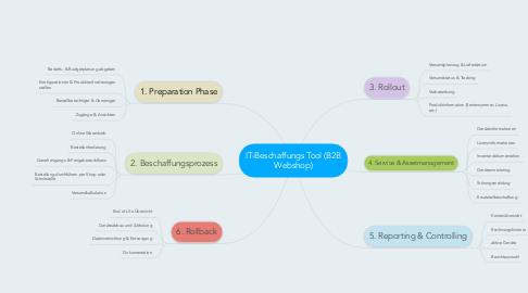 Mind Map: IT-Beschaffungs Tool (B2B Webshop)