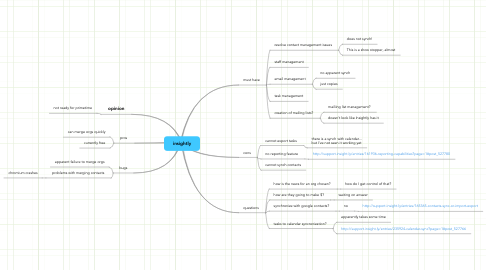 Mind Map: insightly