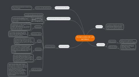 Mind Map: TECNOLOGÍA DE LAS BATERÍAS