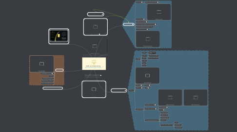 Mind Map: Gold: an introduction by www.safehavengold.london