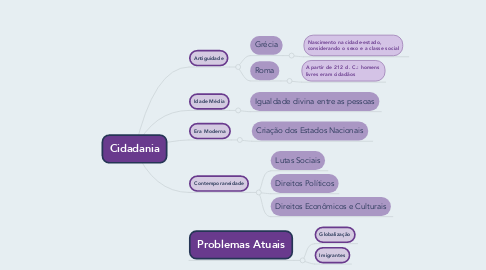 Mind Map: Cidadania