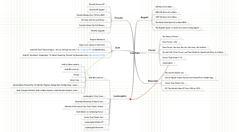 Mind Map: Fast Cars