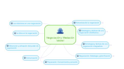 Mind Map: Negociación y Mediación laboral