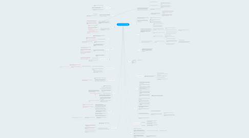 Mind Map: Retro Of Release Retros