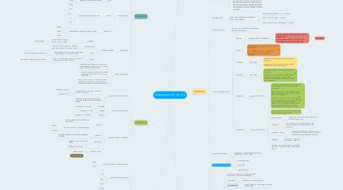 Mind Map: Scheikunde Hs 1 t/m 6.3