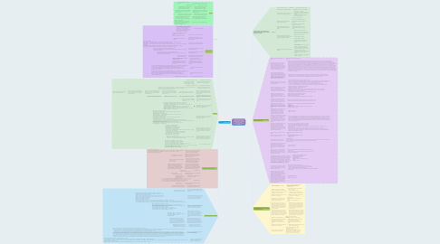 Mind Map: Sección: X Pasta de madera o de las demás materias fibrosas celulósicas; papel o cartón para reciclar (desperdicios y desechos); papel o cartón y sus aplicaciones