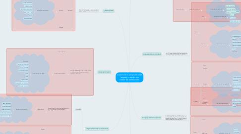 Mind Map: Analsis de mi adquisición del lenguaje a través sus diferentes dimensiones