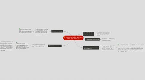 Mind Map: INGENIERÍA DE LA PUBLICIDAD PARA EL TARGENTINS