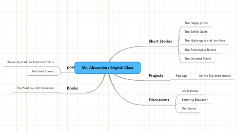 Mind Map: Mr. Alexanders English Class