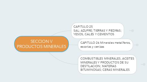 Mind Map: SECCION V PRODUCTOS MINERALES