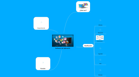 Mind Map: Software de Aplicación