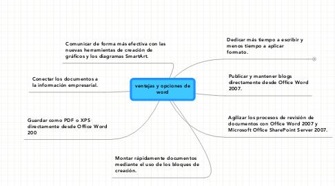 Mind Map: ventajas y opciones de word
