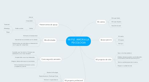 Mind Map: MI PLE. AMOR A LA PSICOLOGIA