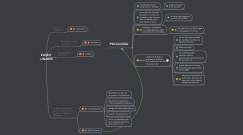 Mind Map: ELISEO  LINARES