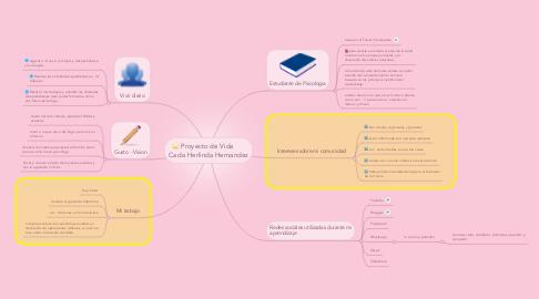 Mind Map: Proyecto de Vida    Cada Herlinda Hernandez