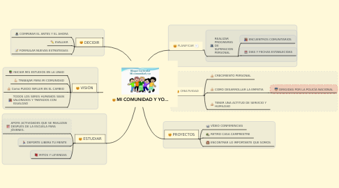 Mind Map: MI COMUNIDAD Y YO...