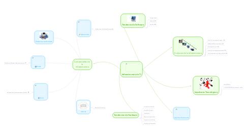 Mind Map: Componentes de la Infraestructura