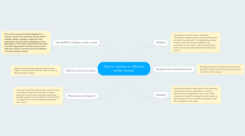 Mind Map: How to conduct an effective online course?