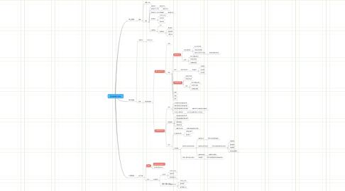 Mind Map: 黑白格新客户营销