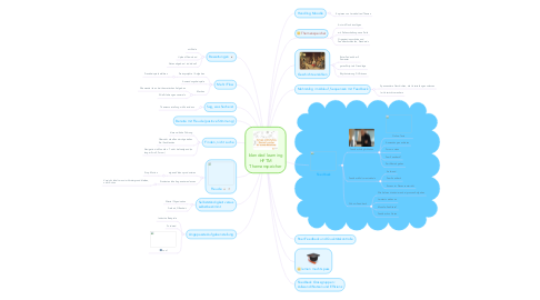 Mind Map: blended learning HFTM Themenspeicher