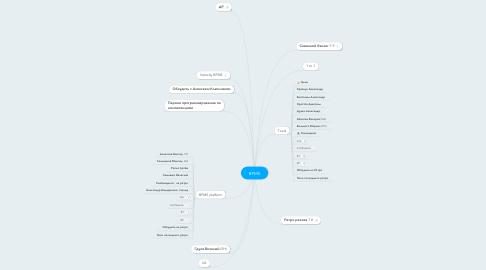 Mind Map: BPMS
