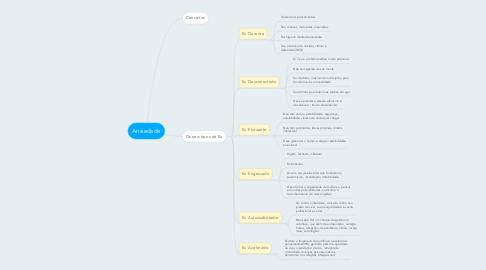 Mind Map: Ansiedade