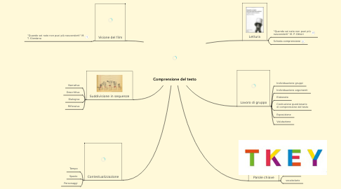 Mind Map: Comprensione del testo